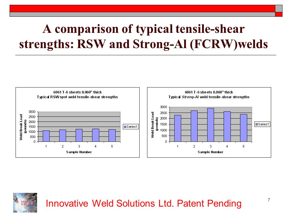 A comparison of typical tensile-shear strengths: RSW and Strong-Al (FCRW)welds