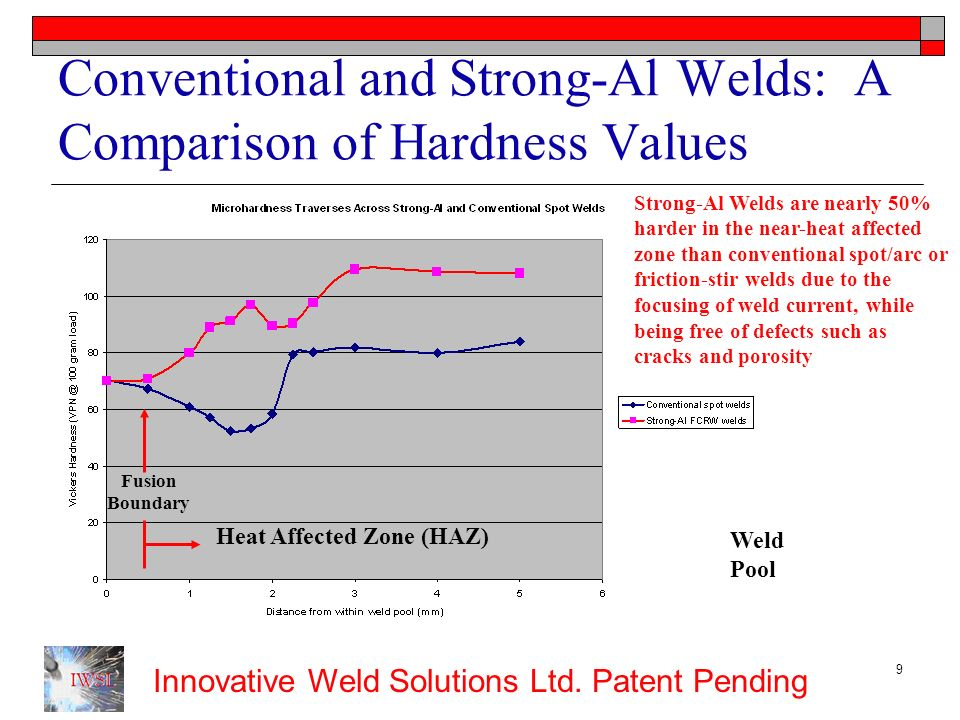 Conventional and Strong-Al Welds: A Comparison of Hardness Values