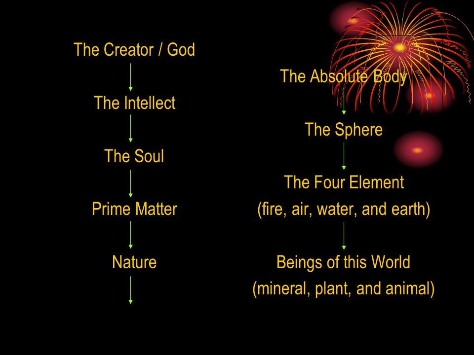 (fire, air, water, and earth) Beings of this World