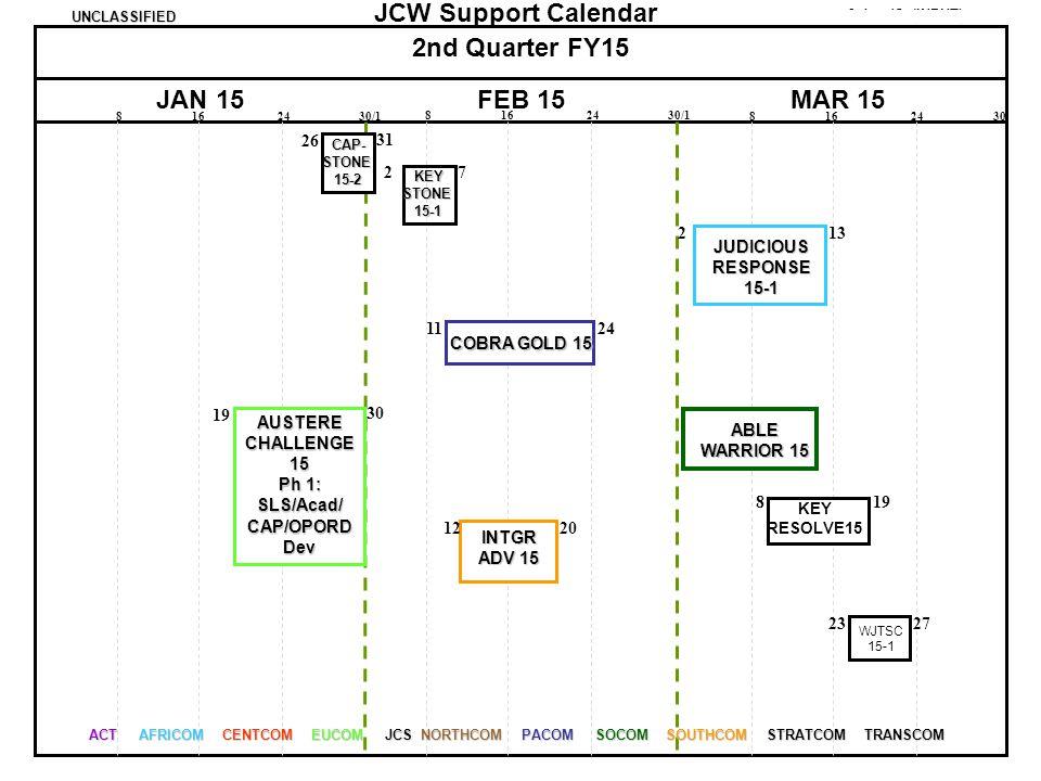 Ph 1: SLS/Acad/ CAP/OPORD Dev