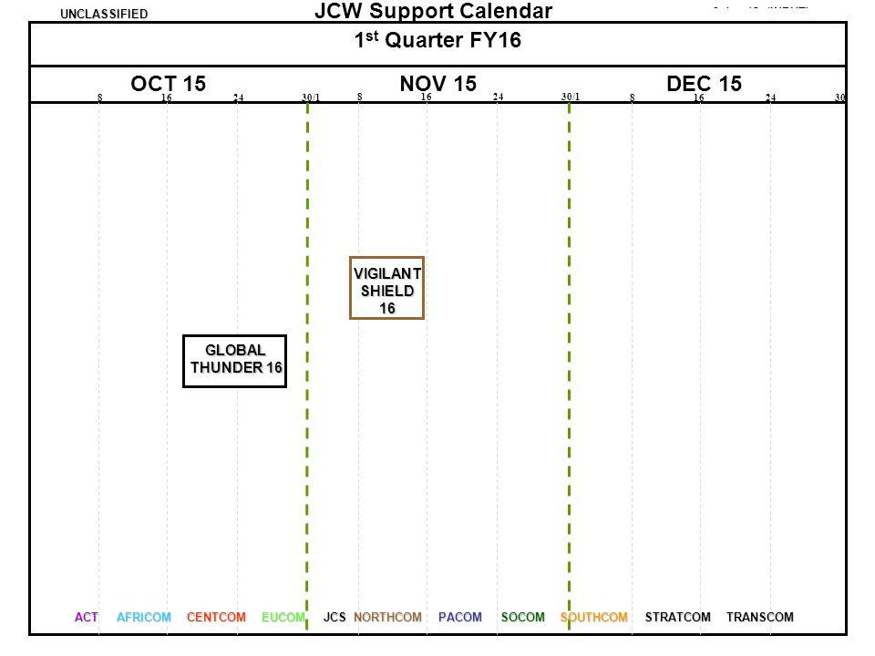 1st Quarter FY16 OCT 15 NOV 15 DEC 15