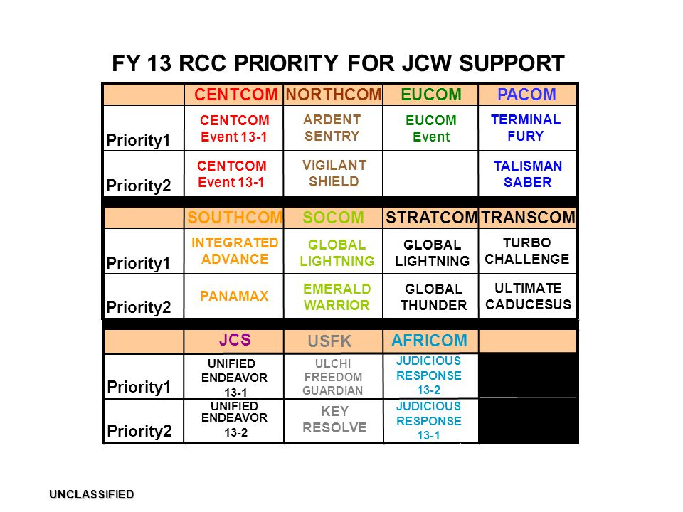 FY 13 RCC PRIORITY FOR JCW SUPPORT ULCHI FREEDOM GUARDIAN