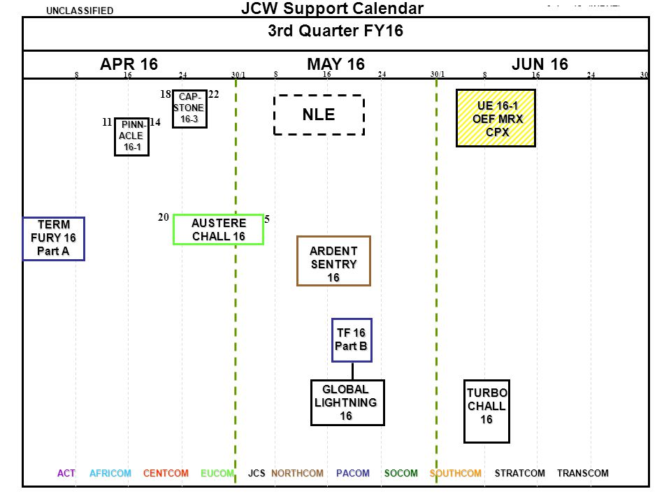 3rd Quarter FY16 APR 16 MAY 16 JUN 16 NLE