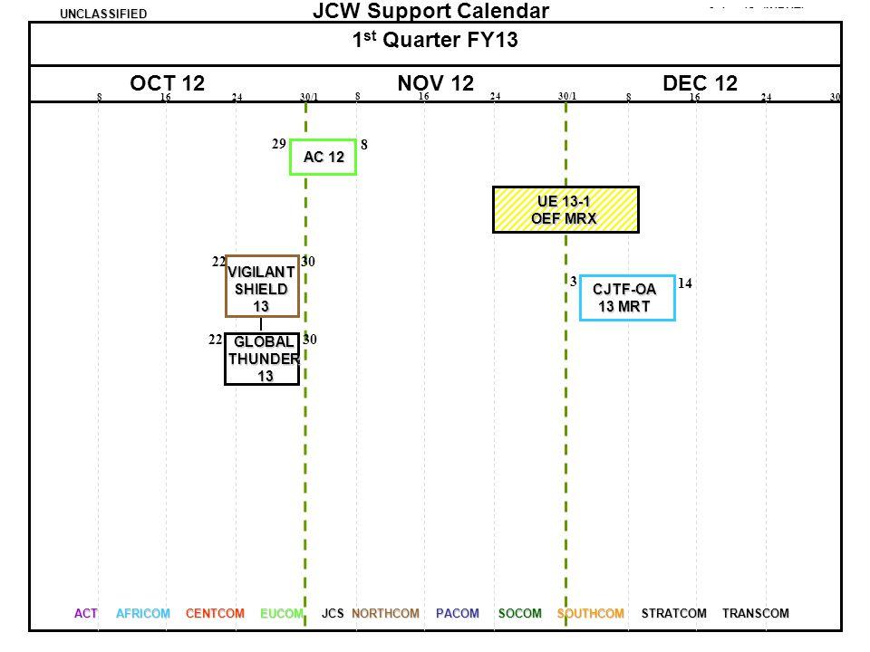 1st Quarter FY13 OCT 12 NOV 12 DEC 12