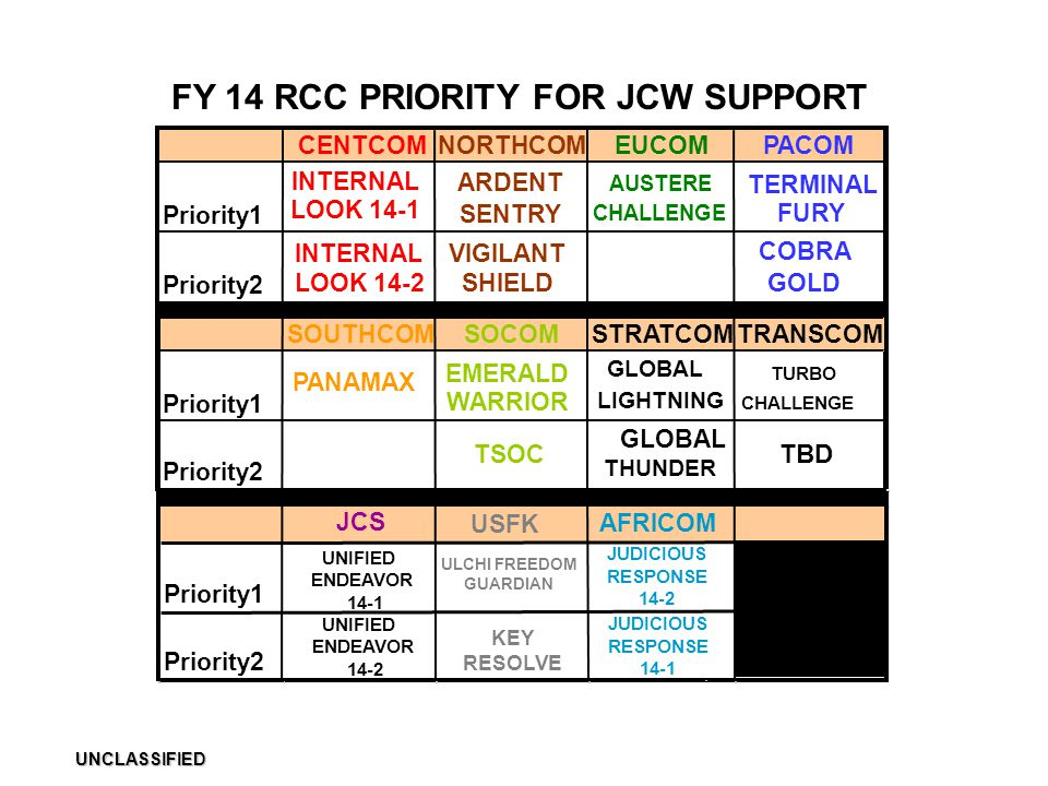 FY 14 RCC PRIORITY FOR JCW SUPPORT ULCHI FREEDOM GUARDIAN