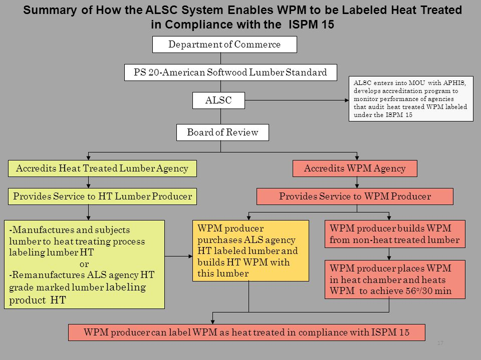 Summary of How the ALSC System Enables WPM to be Labeled Heat Treated in Compliance with the ISPM 15