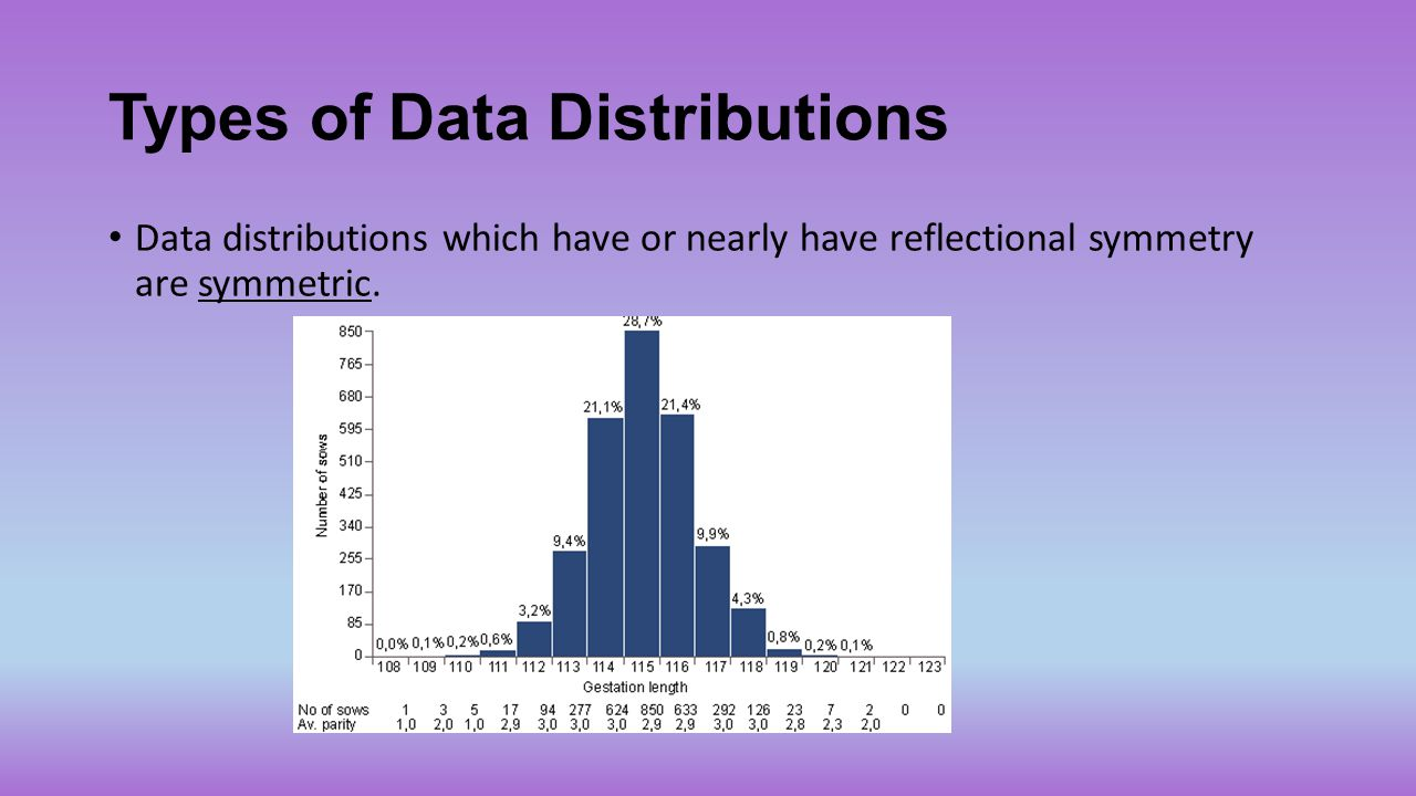 Types of Data Distributions