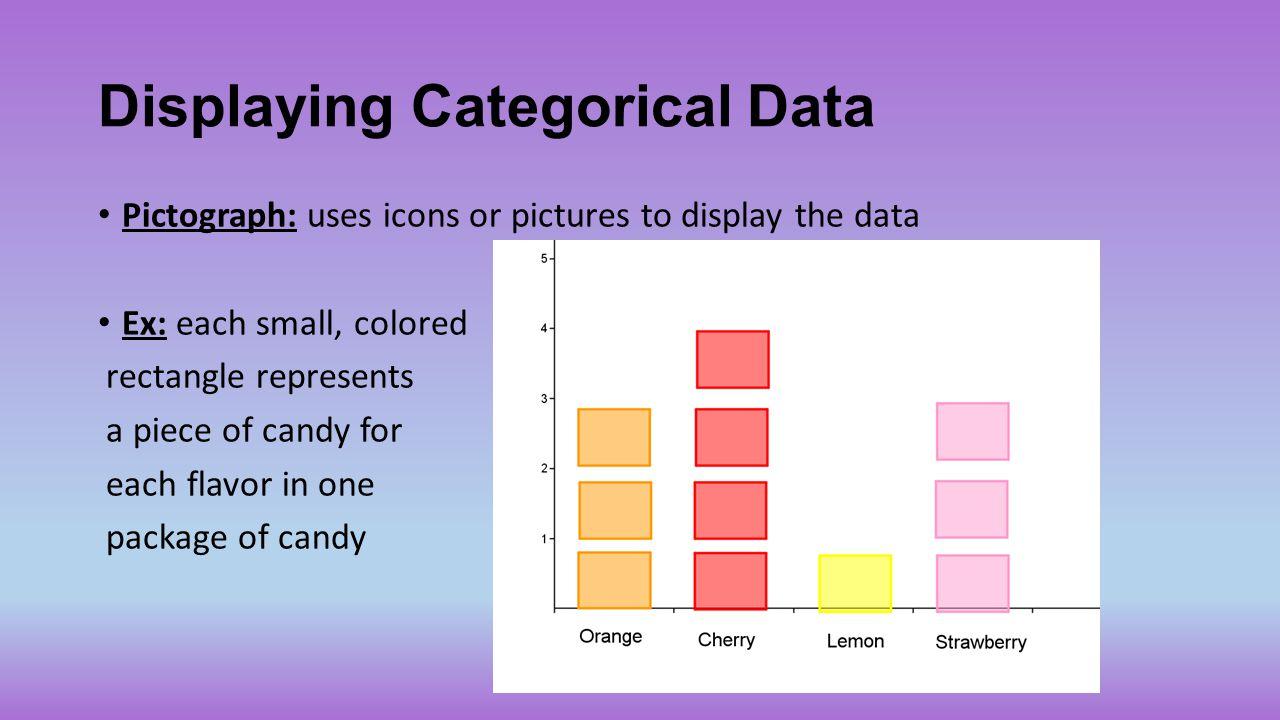 Displaying Categorical Data