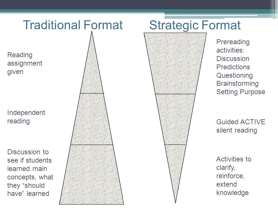 Traditional Format Strategic Format Prereading activities: Discussion