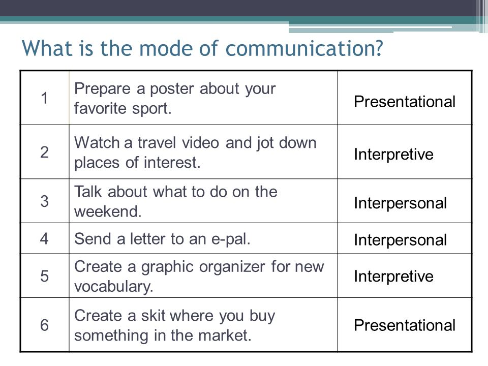 What is the mode of communication