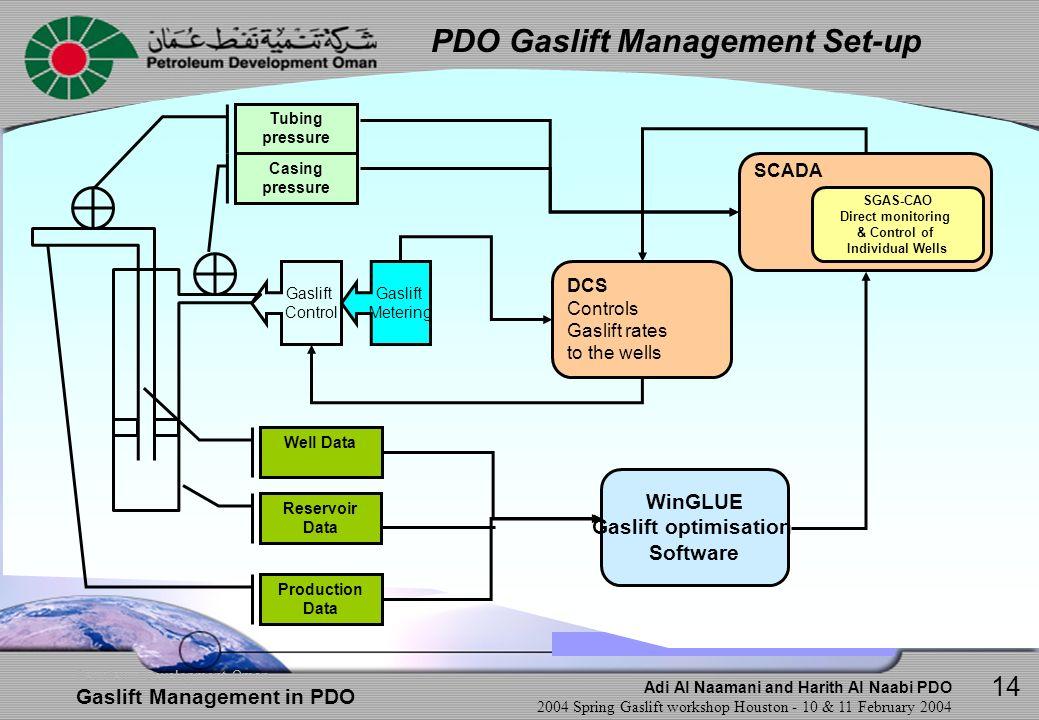 PDO Gaslift Management Set-up