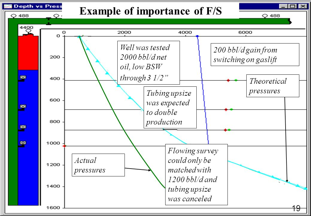 Example of importance of F/S