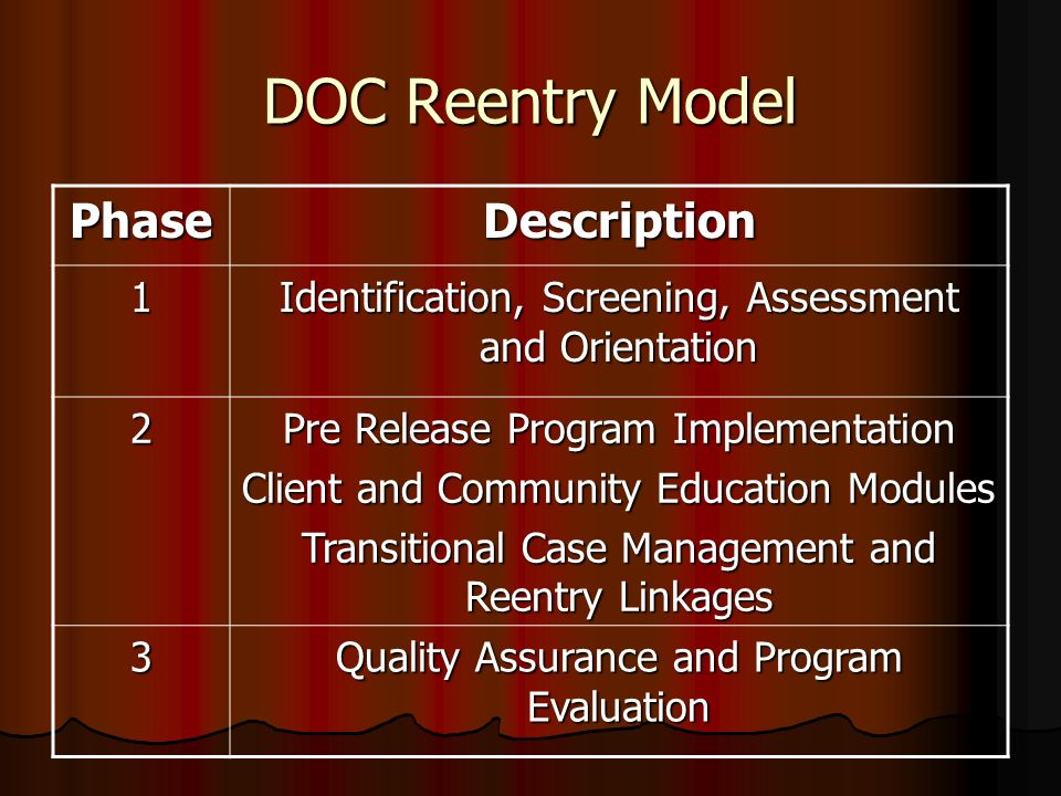 DOC Reentry Model Phase Description 1