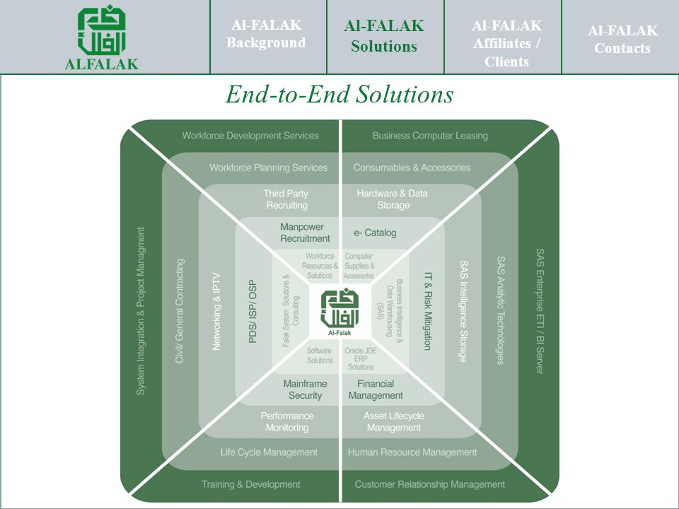 End-to-End Solutions End-to-End Solutions… Al-FALAK Solutions