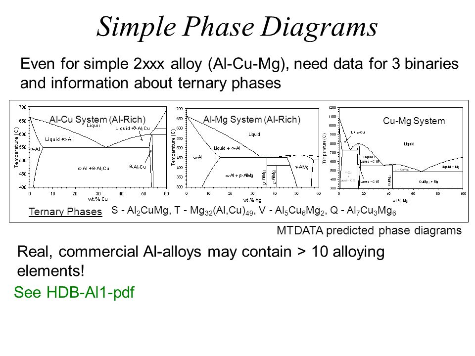 Simple Phase Diagrams Even for simple 2xxx alloy (Al-Cu-Mg), need data for 3 binaries and information about ternary phases.