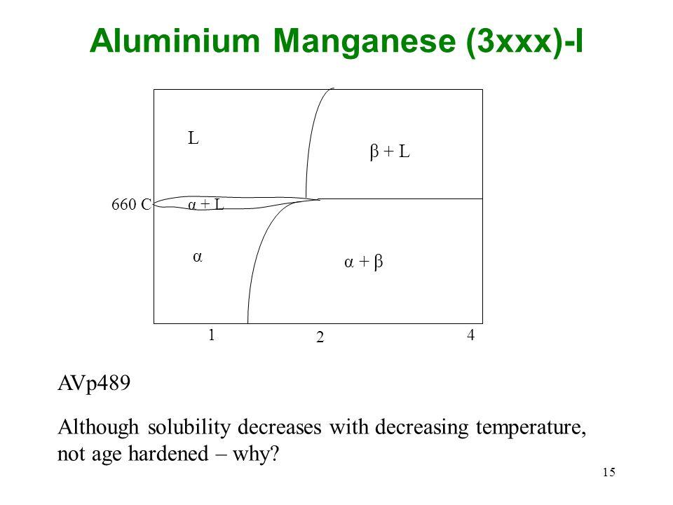 Aluminium Manganese (3xxx)-I