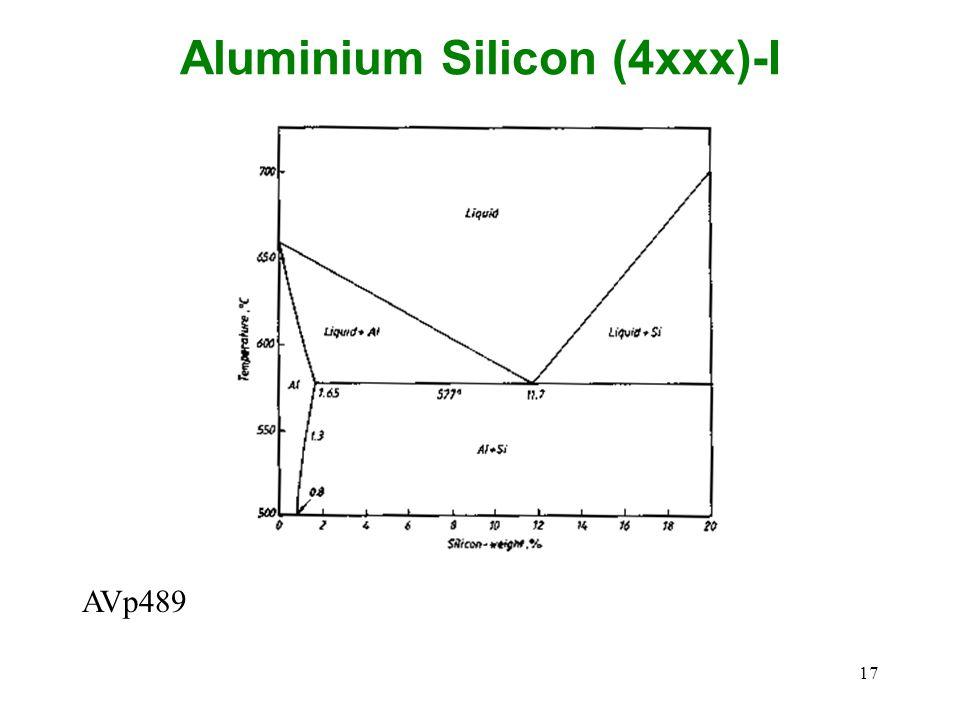 Aluminium Silicon (4xxx)-I