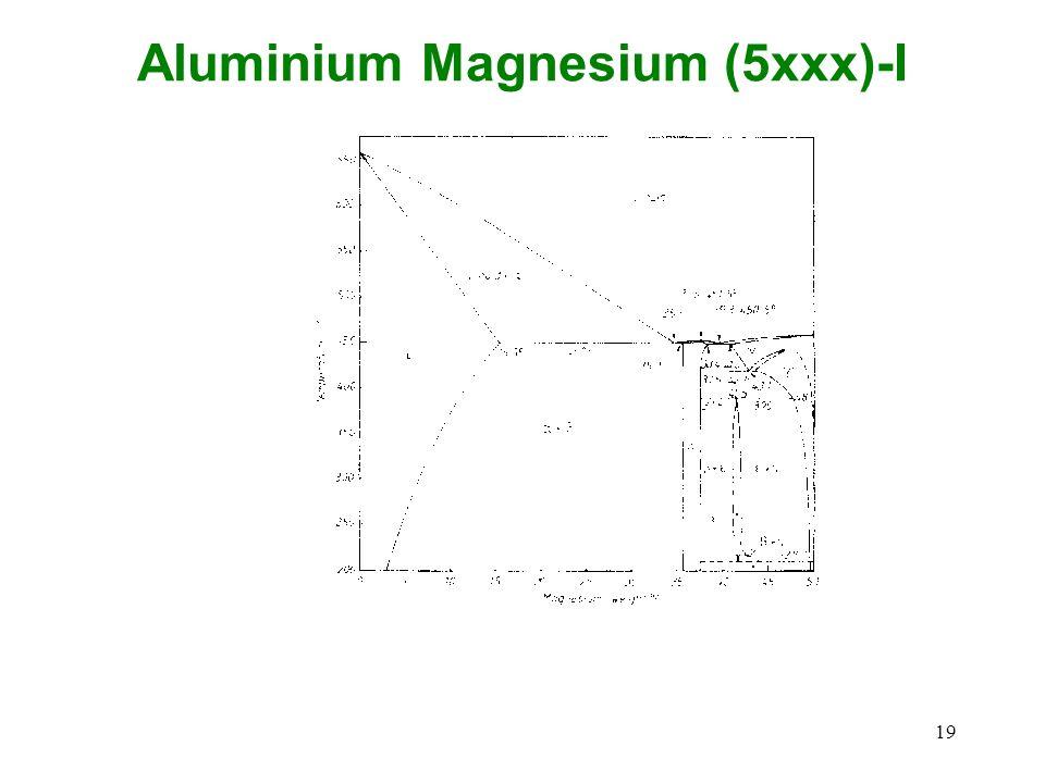Aluminium Magnesium (5xxx)-I