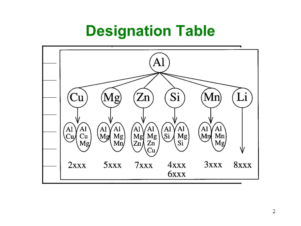 Designation Table 1xxx Al, more than 99% pure 2xxx Copper 3xxx