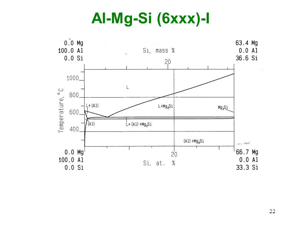 Al-Mg-Si (6xxx)-I 22