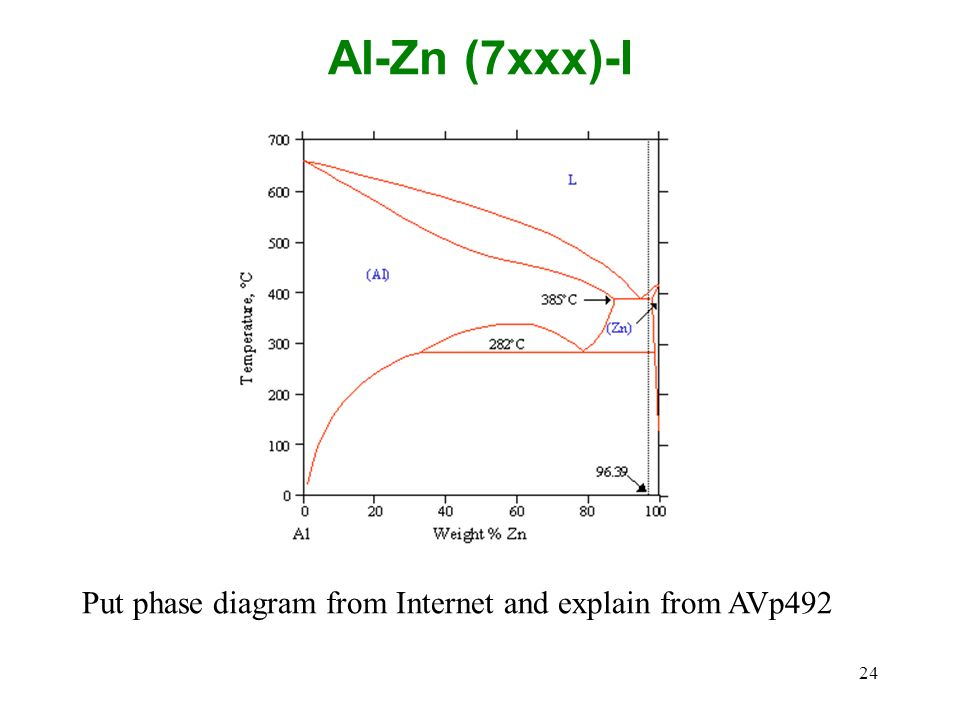 Al-Zn (7xxx)-I Put phase diagram from Internet and explain from AVp492