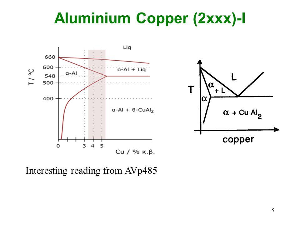 Aluminium Copper (2xxx)-I
