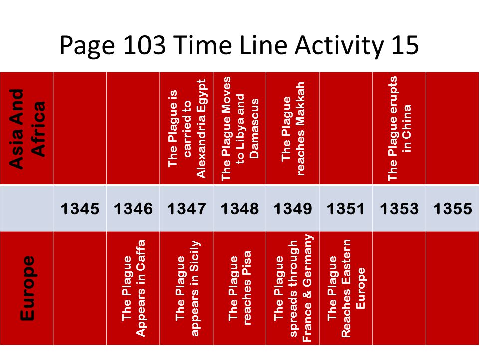 Page 103 Time Line Activity 15