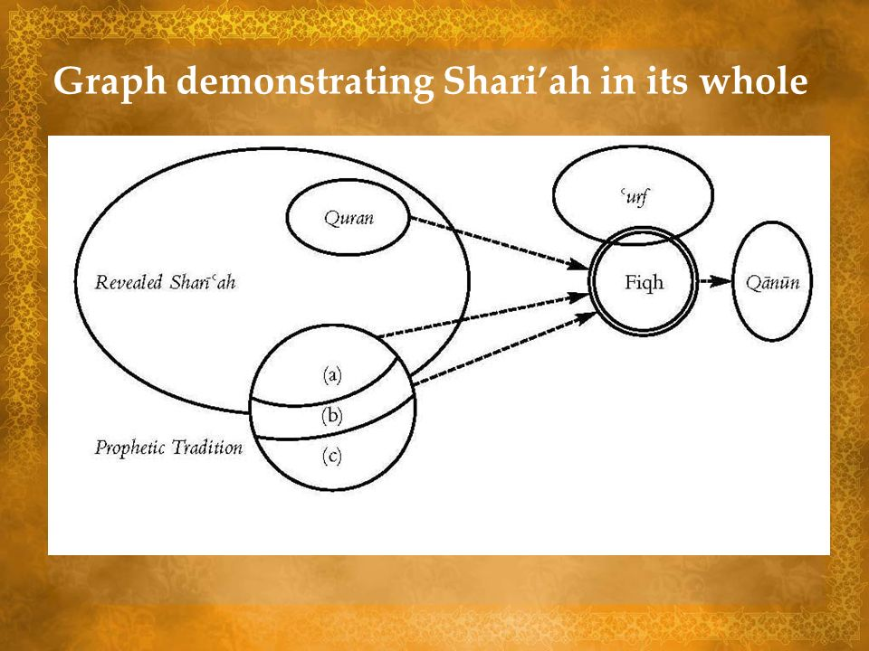 Graph demonstrating Shari'ah in its whole