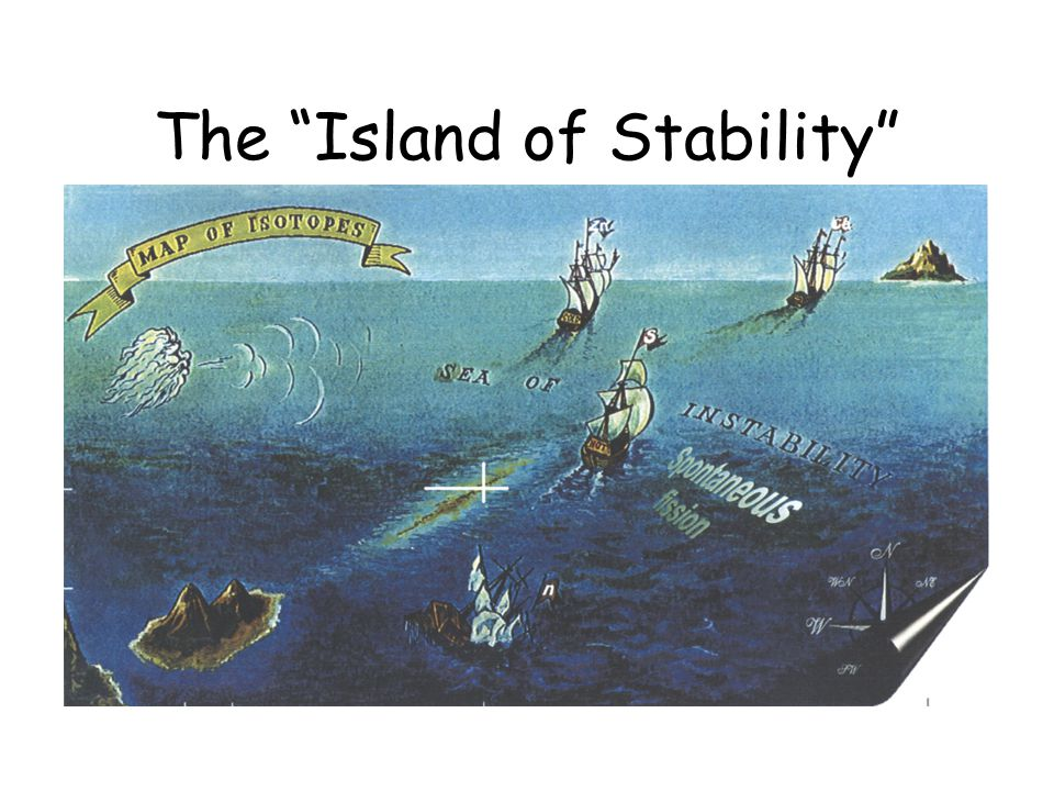 The Island of Stability