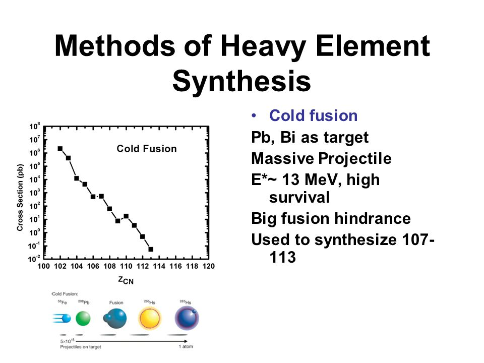 Methods of Heavy Element Synthesis