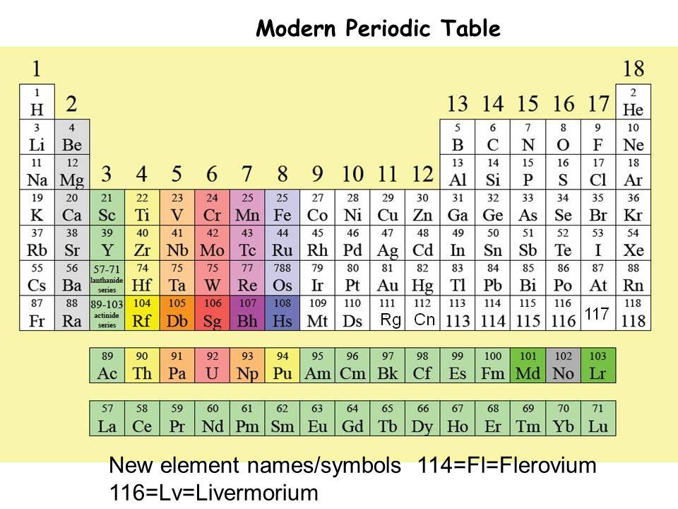 Modern Periodic Table New element names/symbols 114=Fl=Flerovium 116=Lv=Livermorium