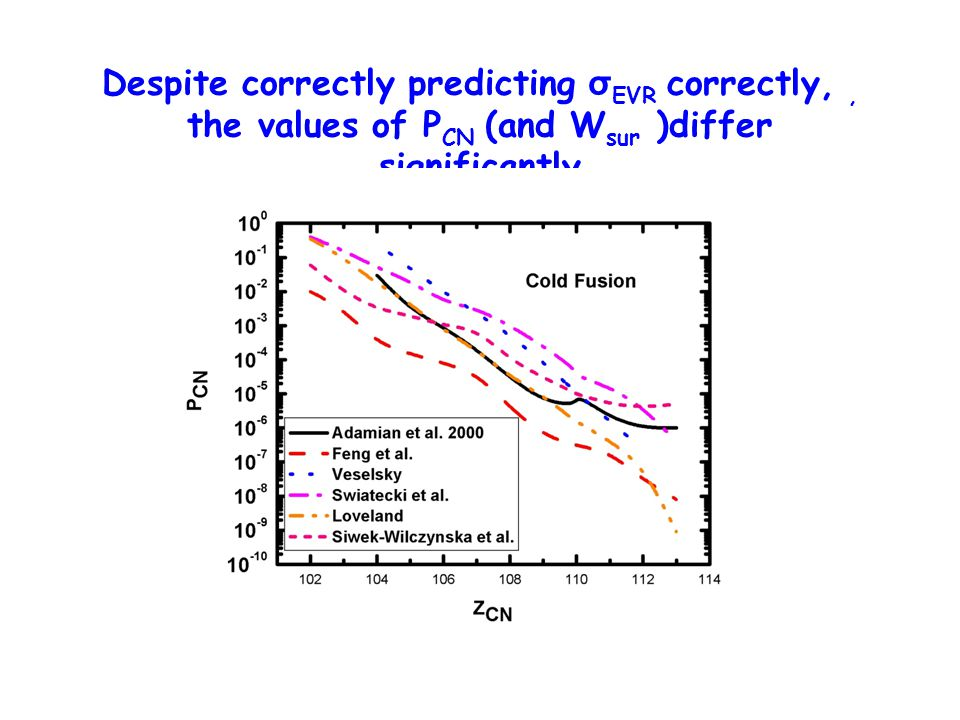 Despite correctly predicting σEVR correctly, , the values of PCN (and Wsur )differ significantly