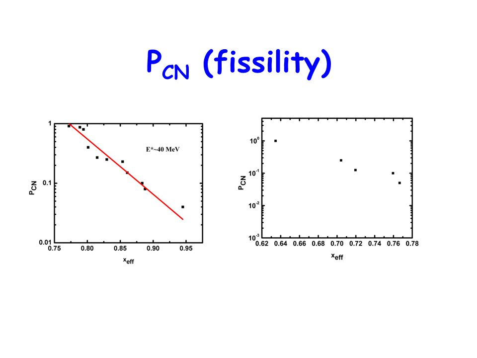 PCN (fissility)