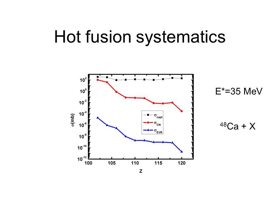Hot fusion systematics