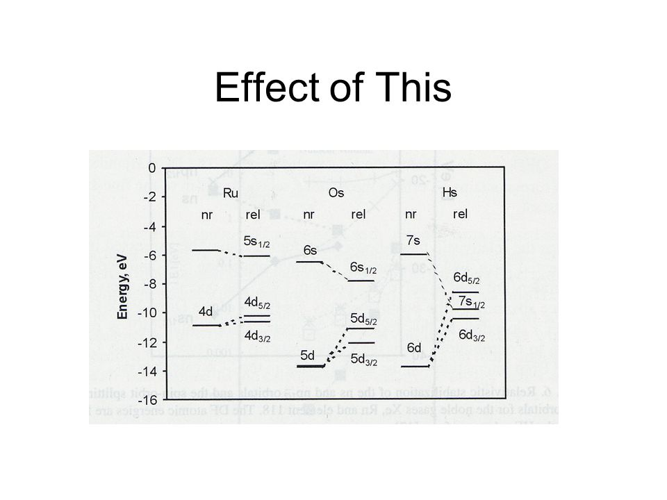 Effect of This