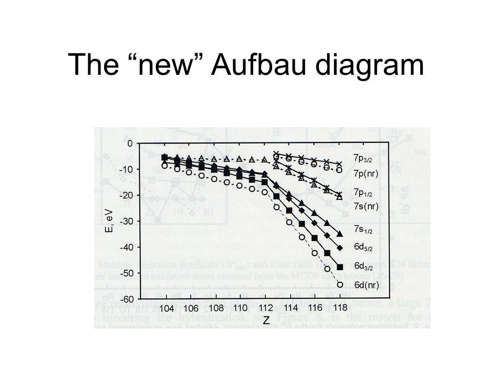 The new Aufbau diagram