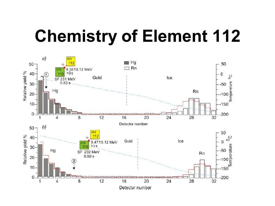 Chemistry of Element 112