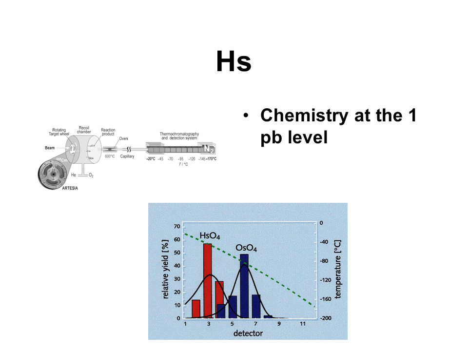 Hs Chemistry at the 1 pb level