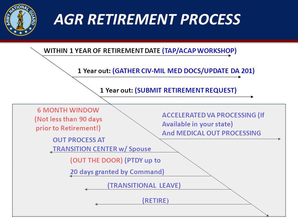 AGR RETIREMENT PROCESS