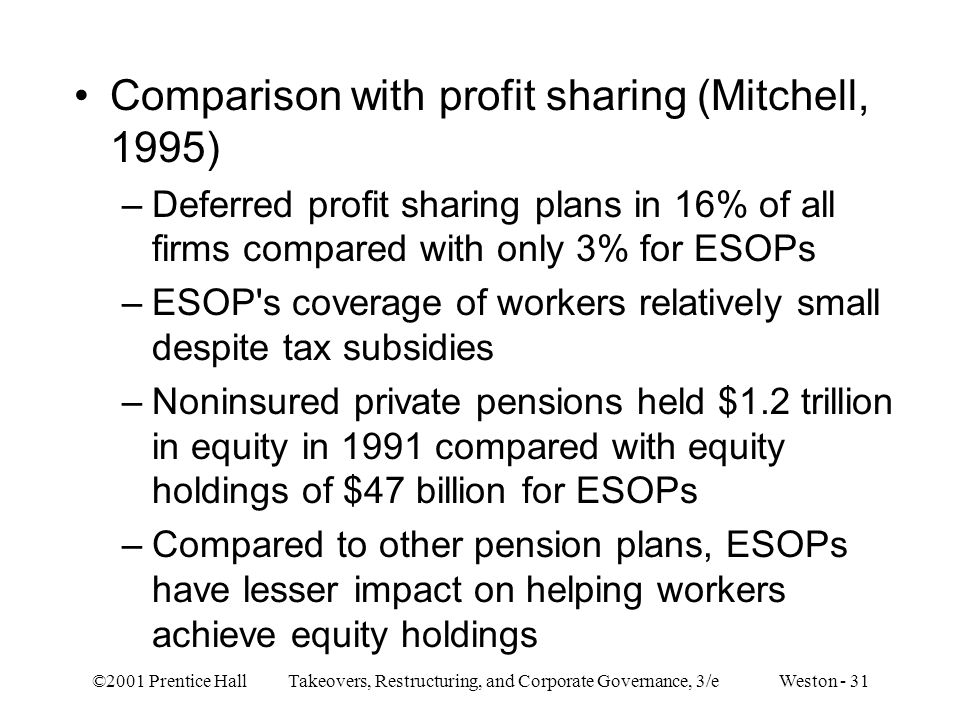 Comparison with profit sharing (Mitchell, 1995)
