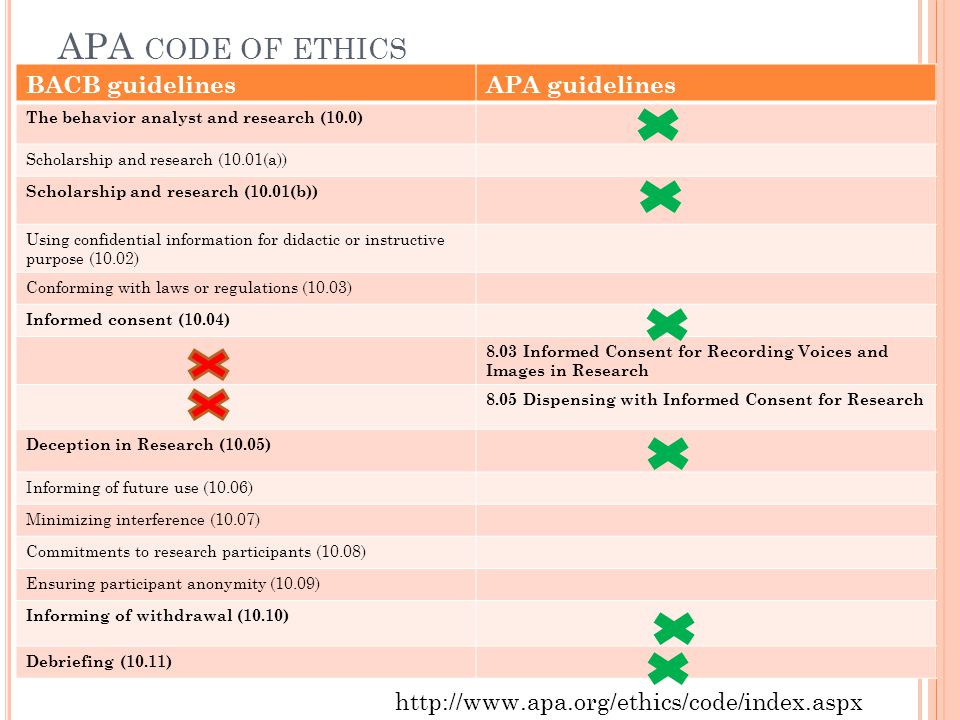 APA code of ethics BACB guidelines APA guidelines