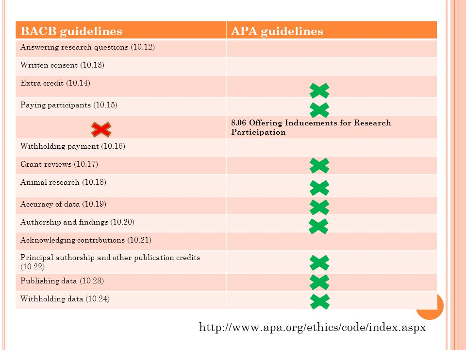 BACB guidelines APA guidelines