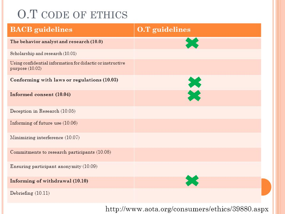 O.T code of ethics BACB guidelines O.T guidelines
