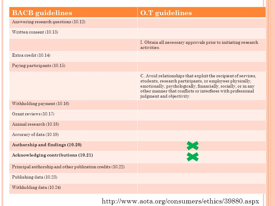 BACB guidelines O.T guidelines