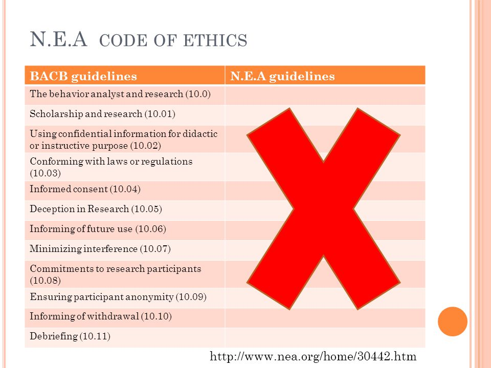 N.E.A code of ethics BACB guidelines N.E.A guidelines