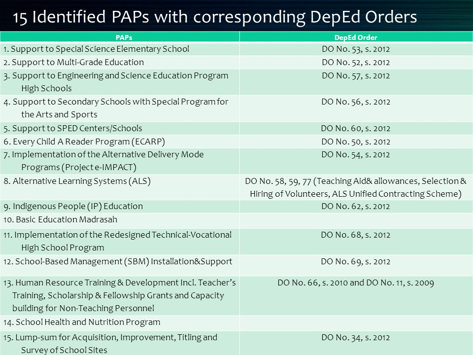 15 Identified PAPs with corresponding DepEd Orders