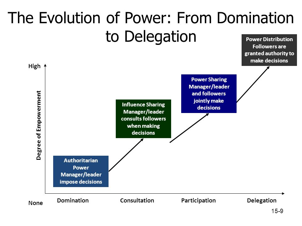The Evolution of Power: From Domination to Delegation