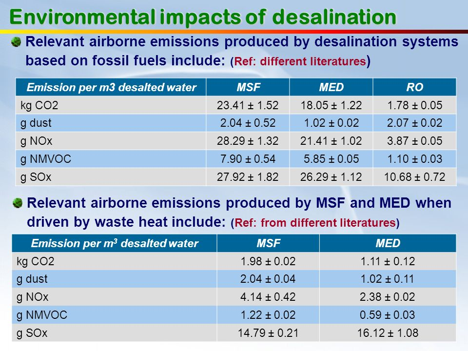 Emission per m3 desalted water Emission per m3 desalted water