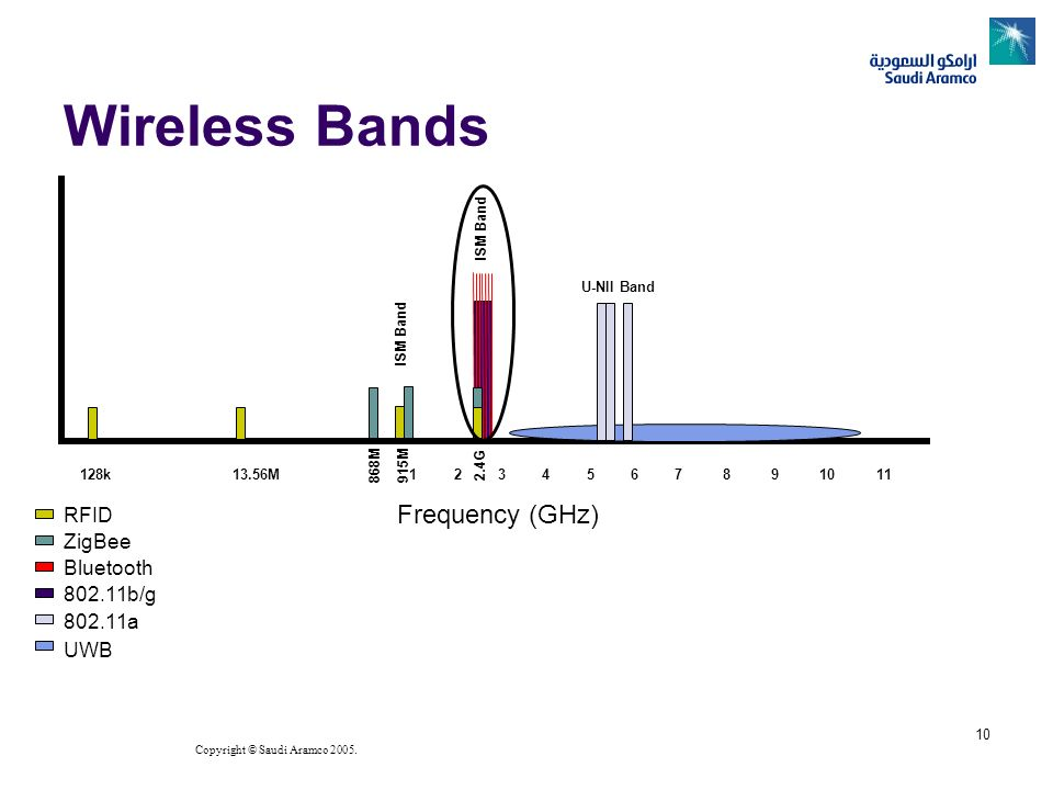 Wireless Bands 128k 13.56M 1 2 3 4 5 6 7 8 9 10 11 Frequency (GHz)