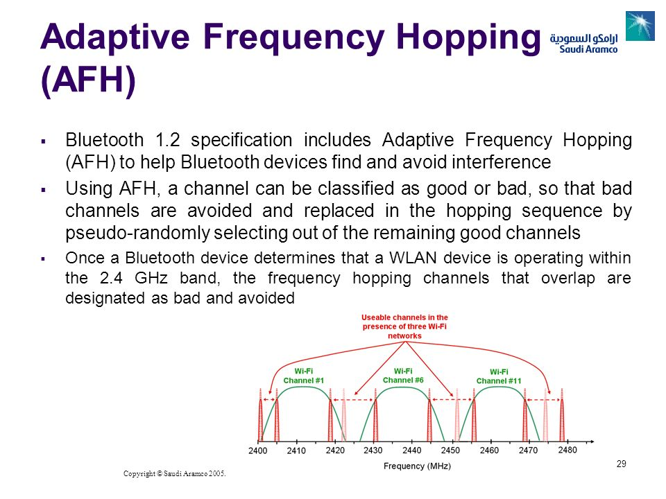 Adaptive Frequency Hopping (AFH)